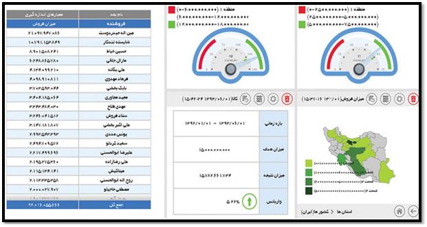 داشبورد مدیریتی-آنالیز اطلاعات