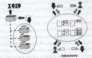 فولکسونومی - folk- Taxonomy