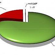 بیش از 56 میلیون ایرانی گوشی موبایل دارند